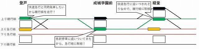 小田急通勤準急の走行経路
