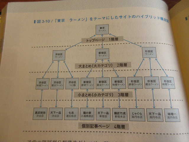 階層分類構造の例