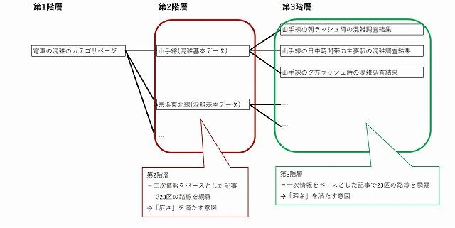 混雑関連の階層分類構造