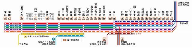 中央線快速の停車駅(wikipediaより)