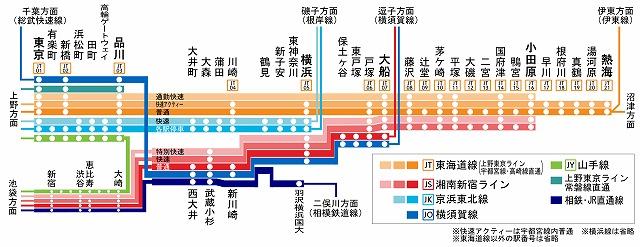 東海道線停車駅(20.3.14ダイヤ改正)