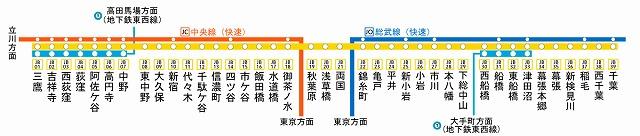 中央・総武線各駅停車の路線図