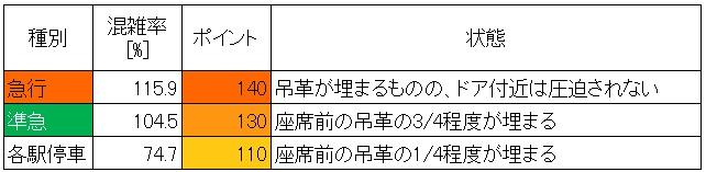 西武新宿線夕方ラッシュ時混雑調査結果(高田馬場→下落合、種別ごと)