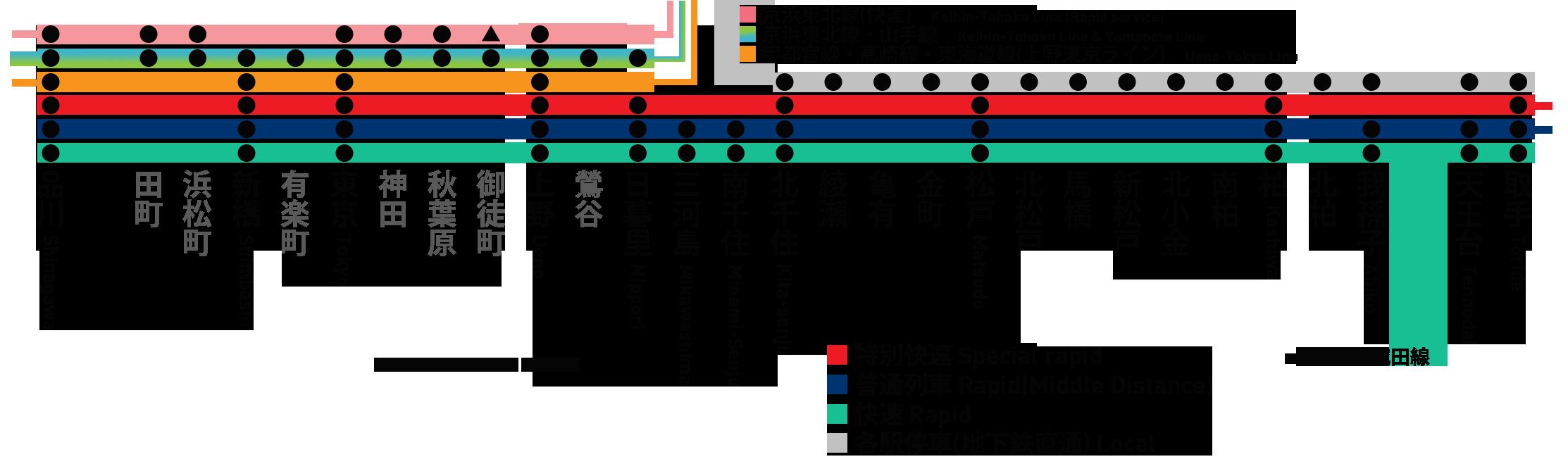常磐線運転系統