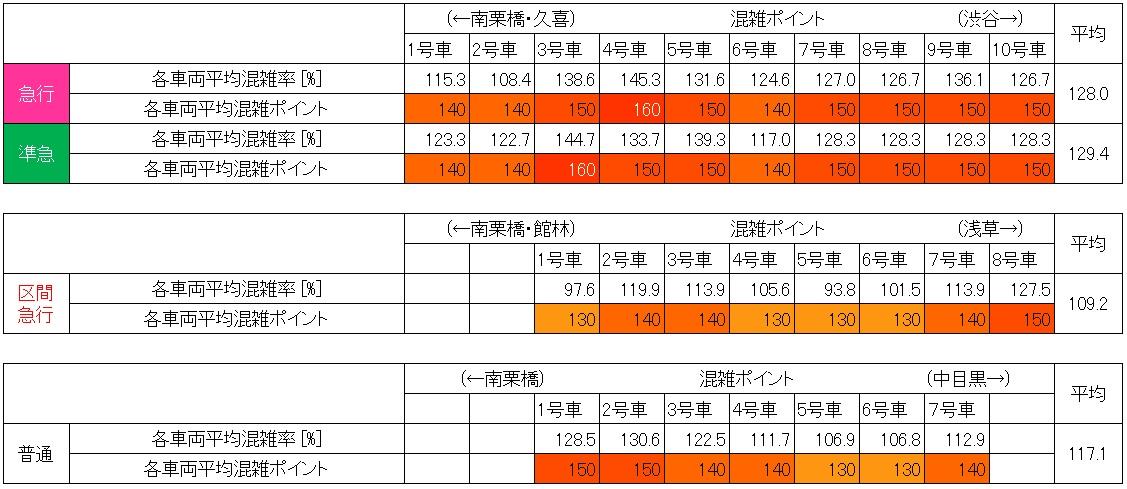 20.7 東武伊勢崎線朝ラッシュ時混雑調査結果(小菅→北千住、種別車両ごとの混雑状況)