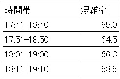 20.7 夕方ラッシュ時の京急線混雑状況(品川-北品川、最混雑60分間の推定)
