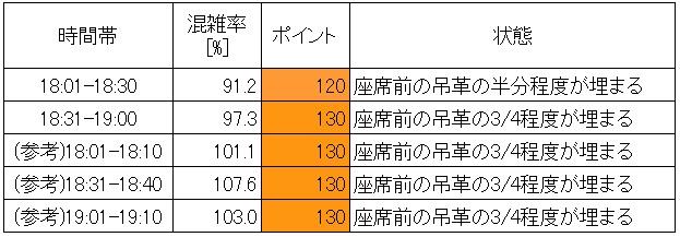 西武新宿線夕方ラッシュ時混雑調査結果(高田馬場→下落合、時間帯別)