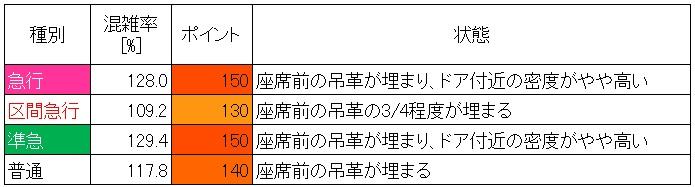 20.7.7-10 東武伊勢崎線朝ラッシュ時混雑調査結果(小菅→北千住、ピーク60分間種別ごと)