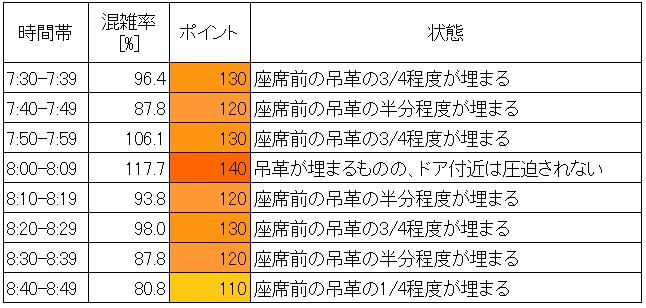 20.6 京王線朝ラッシュ時の混雑状況(代田橋→笹塚、10分ごと)