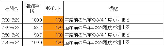 20.6 京王線朝ラッシュ時の混雑状況(代田橋→笹塚、最混雑60分推定)