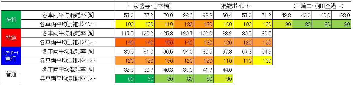 20.7 夕方ラッシュ時の京急線混雑状況(品川-北品川、60分間の種別・号車ごと分析)