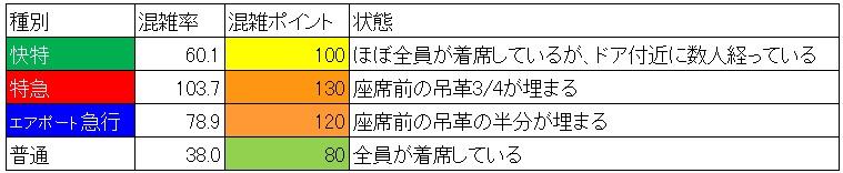 20.7 夕方ラッシュ時の京急線混雑状況(品川-北品川、60分間の種別ごと分析)