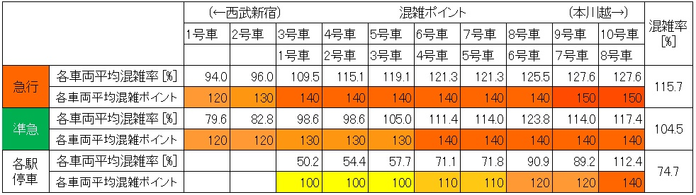 西武新宿線夕方ラッシュ時混雑調査結果(高田馬場→下落合、車両別)