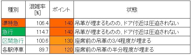 20.6 京王線朝ラッシュ時の混雑状況(代田橋→笹塚、最混雑60分種別ごと)