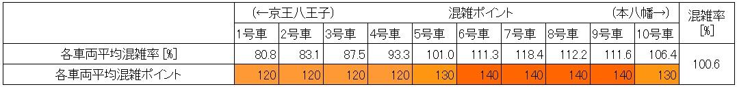 20.6 京王線朝ラッシュ時の混雑状況(代田橋→笹塚、最混雑60分号車ごと)