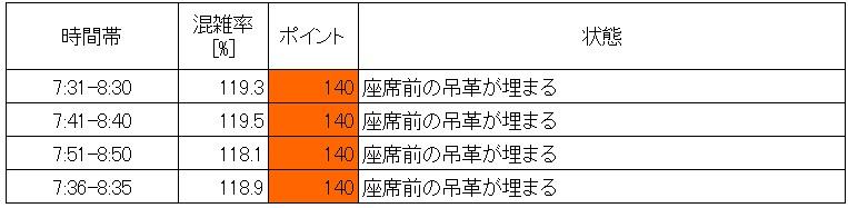 20.7 東武伊勢崎線朝ラッシュ時混雑調査結果(小菅→北千住、ピーク60分間推定)