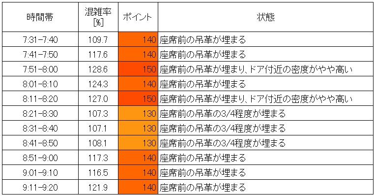 20.7 東武伊勢崎線朝ラッシュ時混雑調査結果(小菅→北千住、時間帯ごと層別)