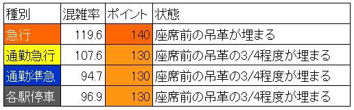 西武池袋線朝ラッシュ時混雑調査結果(椎名町→池袋、種別ごと)