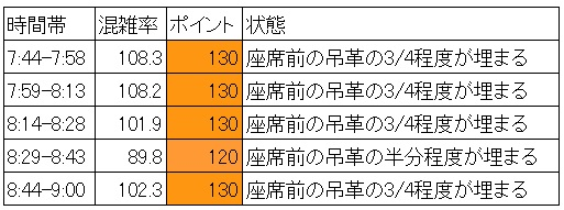西武池袋線朝ラッシュ時混雑調査結果(椎名町→池袋、時間帯ごと)