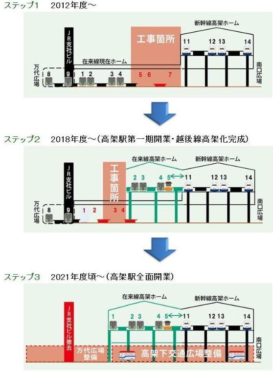 新潟駅高架化の概要