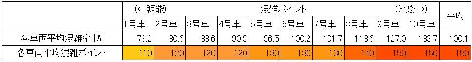 西武池袋線朝ラッシュ時混雑調査結果(椎名町→池袋、車両ごと)