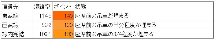 有楽町線の夕方ラッシュ時の混雑調査結果(飯田橋→江戸川橋、直通先層別)