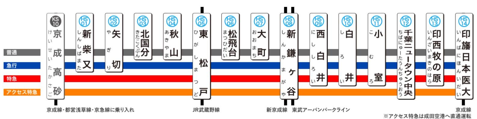 北総鉄道の路線図