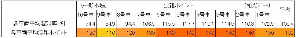 有楽町線の夕方ラッシュ時の混雑調査結果(飯田橋→江戸川橋、車両別)