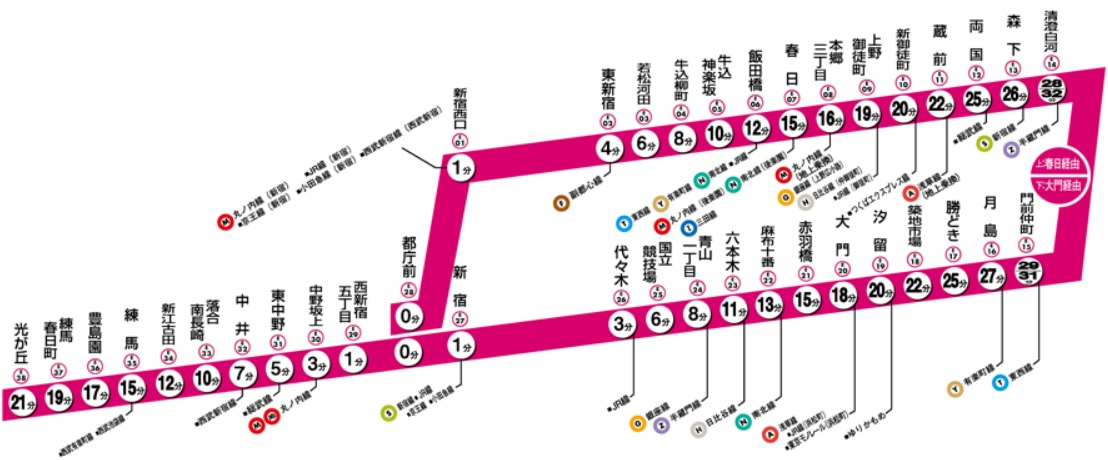 都営大江戸線(停車駅)