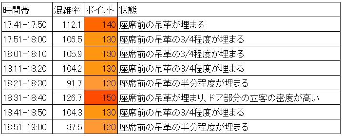 有楽町線の夕方ラッシュ時の混雑調査結果(飯田橋→江戸川橋、時間別層別)