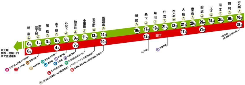 都営新宿線(停車駅)