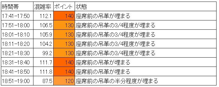 有楽町線の夕方ラッシュ時の混雑調査結果(飯田橋→江戸川橋、時間別層別、データ処理)
