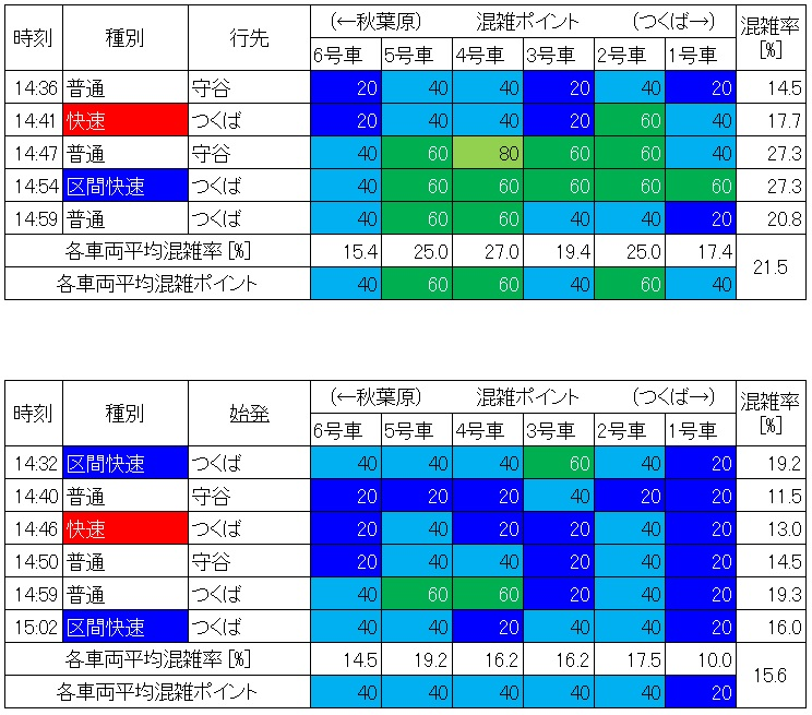 つくばエクスプレス線混雑調査結果(北千住-青井、生データ)