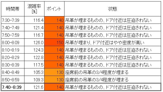 東急田園都市線の朝ラッシュ時混雑調査結果(池尻大橋→渋谷、10分ごと層別)
