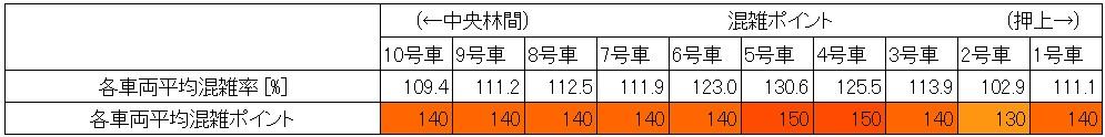 東急田園都市線の朝ラッシュ時混雑調査結果(池尻大橋→渋谷、最混雑1時間、車両ごと層別)