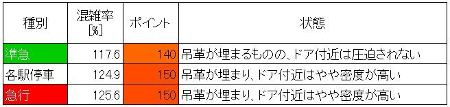 東急田園都市線の朝ラッシュ時混雑調査結果(池尻大橋→渋谷、最混雑1時間、種別ごと層別)