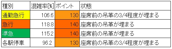 西武新宿線の朝ラッシュ時混雑調査結果(下落合→高田馬場、種別ごと)