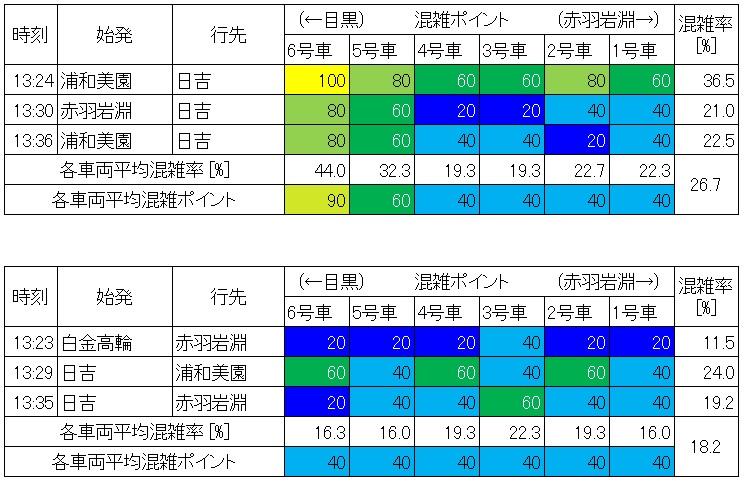 地下鉄南北線混雑調査結果(飯田橋-後楽園、生データ)