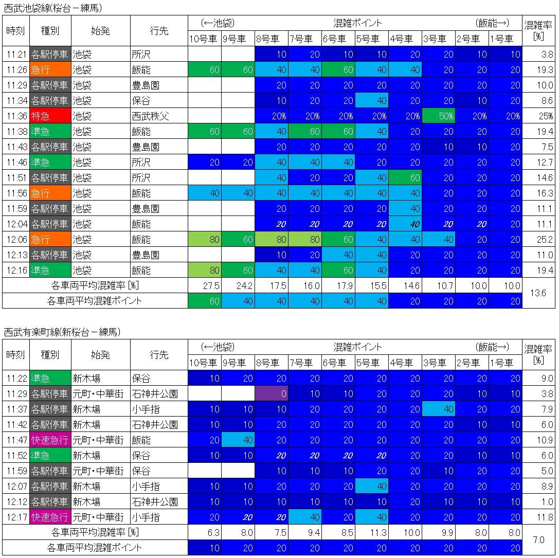 西武池袋線と西武有楽町線日中混雑調査結果(下り練馬到着時、生データ)