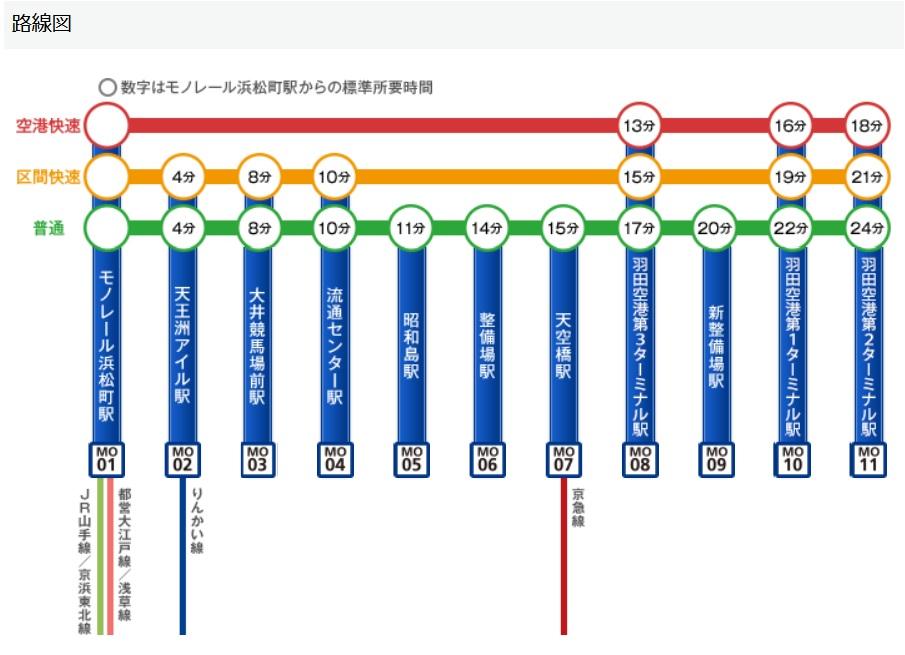 東京モノレールの停車駅
