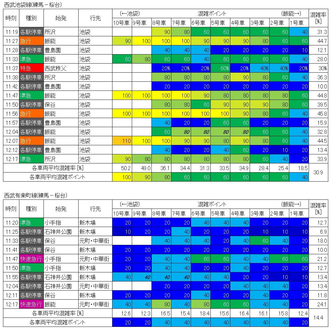 西武池袋線と西武有楽町線日中混雑調査結果(上り練馬発車時、生データ)