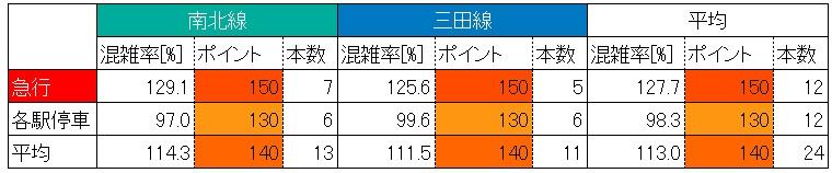 東急目黒線朝ラッシュ時の混雑状況(不動前→目黒、最混雑60分の種別と直通先混雑)