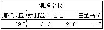 地下鉄南北線混雑調査結果(飯田橋-後楽園、始発駅別層別)
