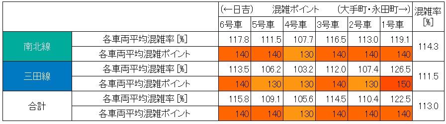 東急目黒線朝ラッシュ時の混雑状況(不動前→目黒、最混雑60分の車両別混雑)