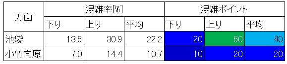 西武池袋線と西武有楽町線日中混雑調査結果(路線別分析)
