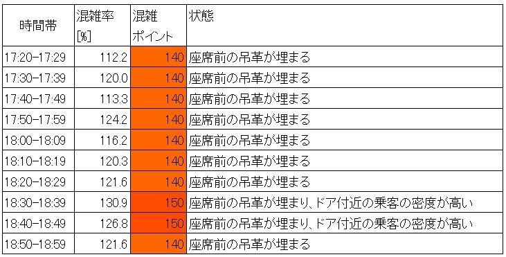 夕方ラッシュ時の都営三田線の混雑状況(巣鴨→西巣鴨、10分ごと層別)