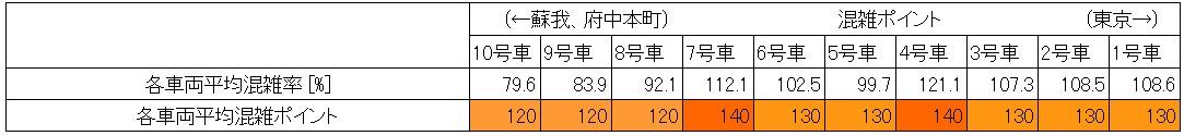 京葉線朝ラッシュ時の混雑状況(葛西臨海公園→新木場、最混雑時間帯、号車別)
