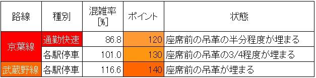 京葉線朝ラッシュ時の混雑状況(葛西臨海公園→新木場、最混雑時間帯、種別ごと)