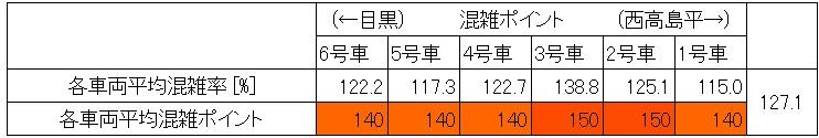 夕方ラッシュ時の都営三田線の混雑状況(巣鴨→西巣鴨、18時台、車両ごと層別)
