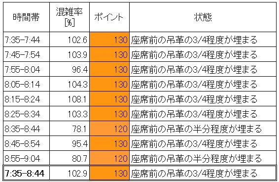 京葉線朝ラッシュ時の混雑状況(葛西臨海公園→新木場、10分ごと分析)